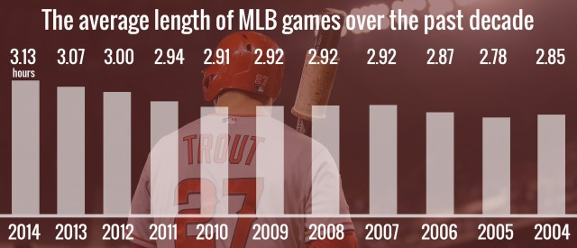 Average length of MLB games over the past decade